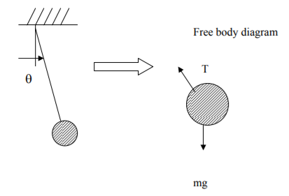 Principle of Virtual Work for a Particle and a Rigid body Mechanical Engineering Notes | EduRev