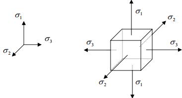 Micro Cracking of Concrete, Behavior under Multiaxial Loading Civil Engineering (CE) Notes | EduRev