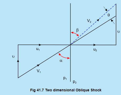 Normal Shocks (Part - 2) Civil Engineering (CE) Notes | EduRev