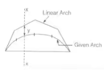 Analysis of Arches & Cables Notes   EduRev