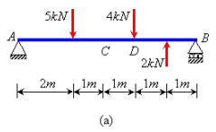Use of Influence Lines Civil Engineering (CE) Notes | EduRev