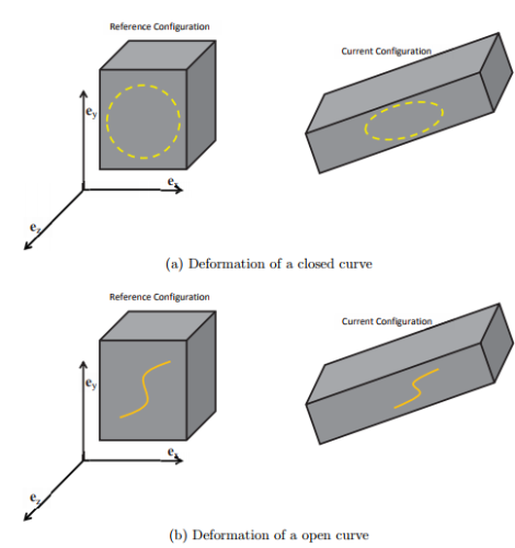 Transformation of Curves, Surfaces and Volume Civil Engineering (CE) Notes | EduRev