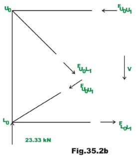 Indeterminate Trusses & Industrial Frames - 1 Civil Engineering (CE) Notes | EduRev