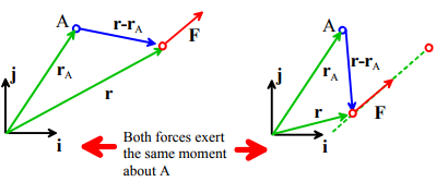 Moments (Part - 2) - Forces and Moments Civil Engineering (CE) Notes | EduRev