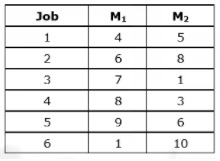 Scheduling, Sequencing & Line Balancing Mechanical Engineering Notes | EduRev