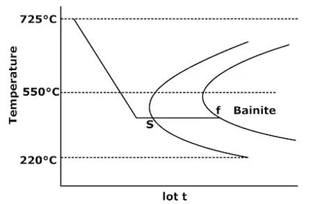 Phase Diagrams Notes   EduRev
