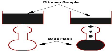 List of tests on Bituminous Materials Civil Engineering (CE) Notes | EduRev