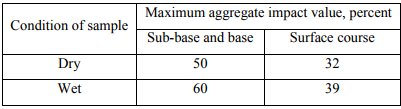 Desirable Properties & List of Tests: Aggregates Civil Engineering (CE) Notes   EduRev
