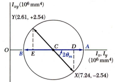 Mohr`s Circle for Moments of Inertia Mechanical Engineering Notes | EduRev