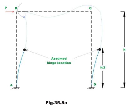 Indeterminate Trusses & Industrial Frames - 2 Civil Engineering (CE) Notes   EduRev