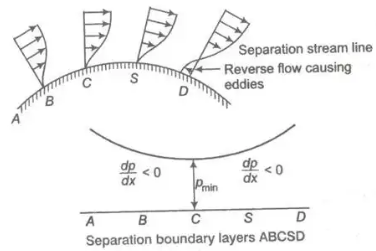 Boundary-Layer Theory Notes | EduRev