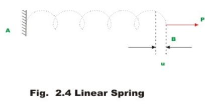 Principle of Superposition, Strain Energy (Part - 1) Civil Engineering (CE) Notes   EduRev