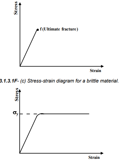 Design For Static Loading (Part - 1) Mechanical Engineering Notes | EduRev