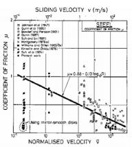 Friction Forces (Part - 2) Civil Engineering (CE) Notes | EduRev