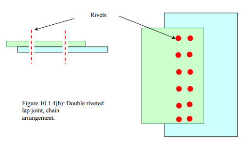 Riveted Joints: Types and Uses Mechanical Engineering Notes | EduRev