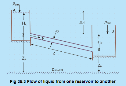 Introduction (Part - 2) - Applications Of Viscous Flows Through Pipes Civil Engineering (CE) Notes | EduRev