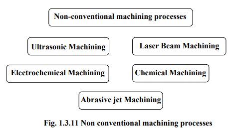 Brief Overview Of Design And Manufacturing (Part - 2) Mechanical Engineering Notes   EduRev