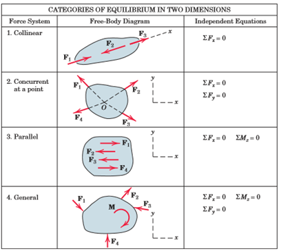 Conditions for Equilibrium in 2D - Equilibrium of a Particle