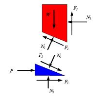 Wedge Friction Mechanical Engineering Notes | EduRev