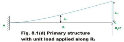 The Force Method of Analysis: Beams - 1 Civil Engineering (CE) Notes | EduRev