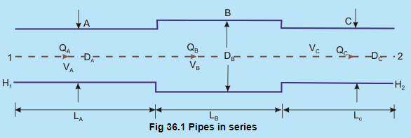 Flow Through Branched Pipes (Part - 1) Civil Engineering (CE) Notes | EduRev