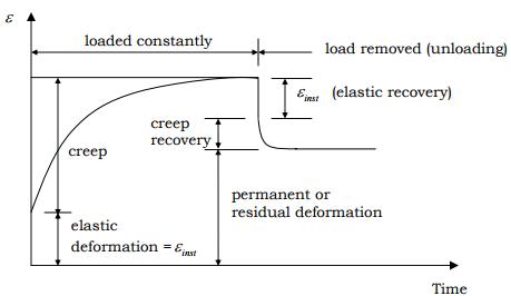 Creep and Shrinkage Deformation Civil Engineering (CE) Notes | EduRev