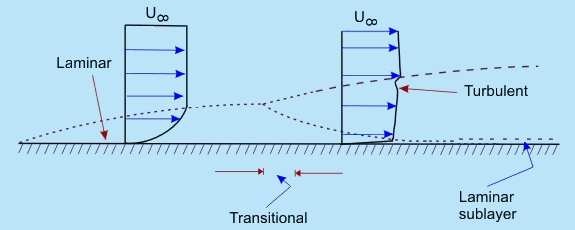 Introduction to Turbulent Flow (Part - 1) Civil Engineering (CE) Notes | EduRev