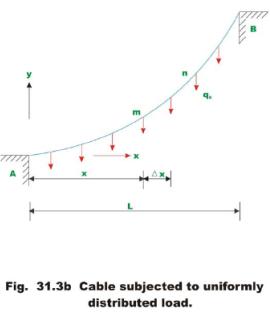 Cables - 1 Civil Engineering (CE) Notes   EduRev