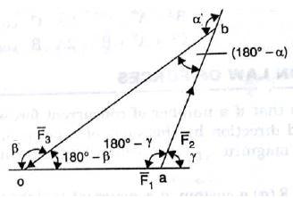 Summary - Equilibrium of Rigid Bodies (Coplanar Concurrent