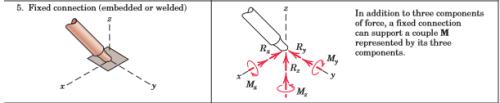 Free Body Diagram in 3D Mechanical Engineering Notes | EduRev