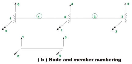 The Direct Stiffness Method: Beams - 6 GATE Notes   EduRev