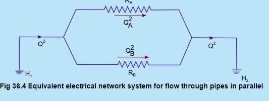 Flow Through Branched Pipes (Part - 2) - Fluid Mechanics