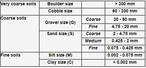 Indian Standard Soil Classification System Civil Engineering (CE) Notes | EduRev