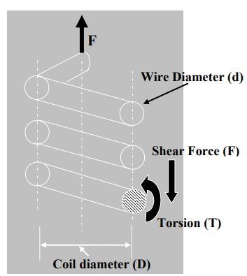 Introduction To Design Of Helical Springs Mechanical Engineering Notes | EduRev