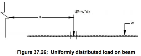 Moving Load & Its Effects on Structural Members - 2 Civil Engineering (CE) Notes   EduRev