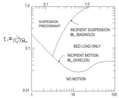 Geomorphology of Rivers (Part - 1) Civil Engineering (CE) Notes | EduRev