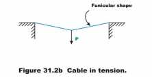 Cables Mechanical Engineering Notes   EduRev
