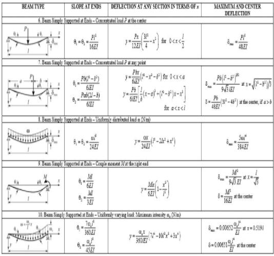 Deflection of Beams Notes | EduRev