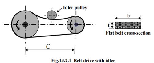 Design Of Flat Belt Drives Mechanical Engineering Notes | EduRev