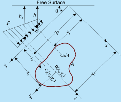 Hydrostatic Thrusts on Submerged Plane Surface (Part - 1) Civil Engineering (CE) Notes | EduRev