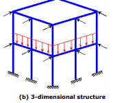 Introduction to Structural Analysis and Equilibrium Civil Engineering (CE) Notes | EduRev