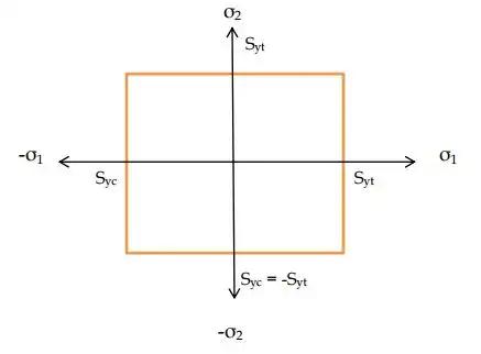 Transformation of Stress & Strain - 2 Civil Engineering (CE) Notes   EduRev