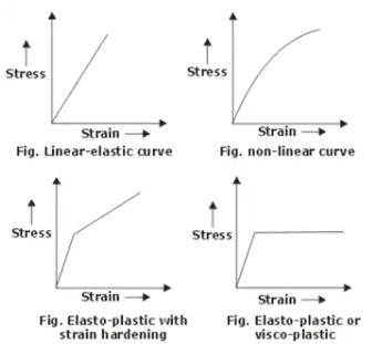Stress & Strain Notes | EduRev