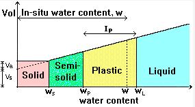 Grading Characteristics and Consistency of Soils Civil Engineering (CE) Notes | EduRev