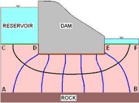 Procedure for Drawing Flow Nets Civil Engineering (CE) Notes   EduRev