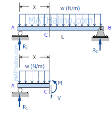Relationships between Distributed Load and Shear and Moment Mechanical Engineering Notes | EduRev