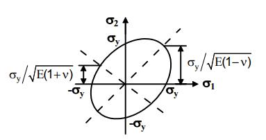 Design For Static Loading (Part - 2) Mechanical Engineering Notes | EduRev