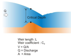Flow Dynamics in Open Channels and Rivers (Part - 3) Civil Engineering (CE) Notes   EduRev