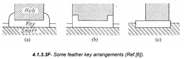 Types Of Fasteners: Pins And Keys Mechanical Engineering Notes | EduRev