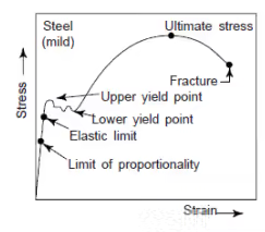 Stress-Strain Diagrams Mechanical Engineering Notes | EduRev